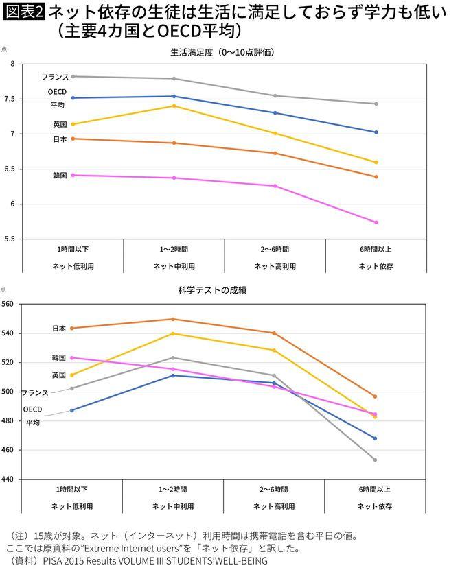 ネット依存の生徒は生活に満足しておらず学力も低い(主要4カ国とOECD平均)