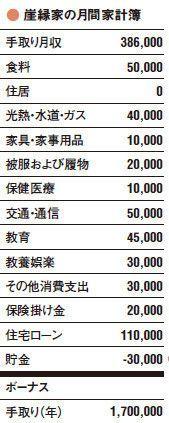 年収900万円でもなぜか毎月赤字 | プレジデントオンライン