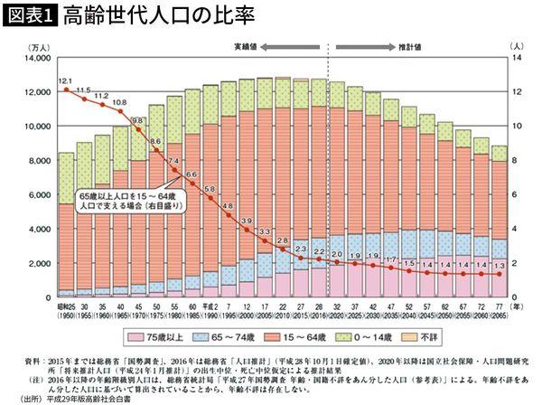 高齢世代人口の比率
