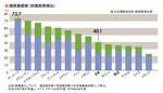 国民負担率(対国民所得比)