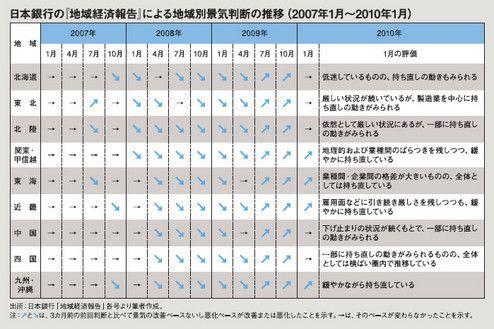 日本銀行の『地域経済報告』による地域別景気判断の推移