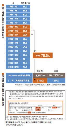 電力会社の原子力設備利用率/有価証券報告書からの算定値