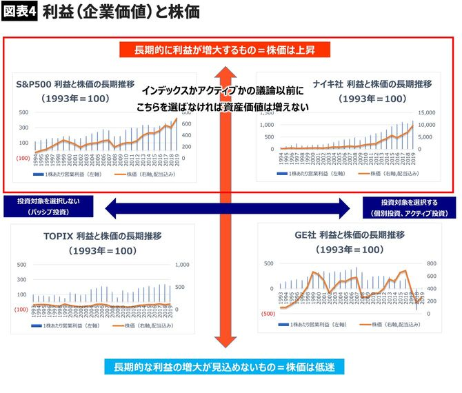 【図表4】利益(企業価値)と株価