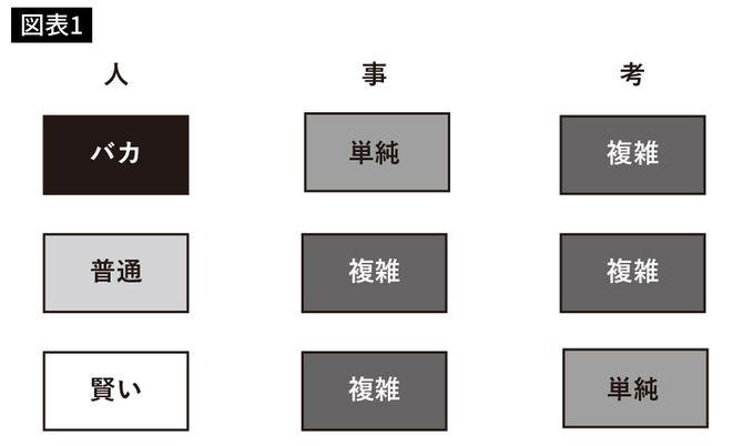 稲盛和夫氏の名言を構造化