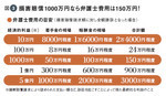図3:損害賠償1000万円なら弁護士費用は150万円!