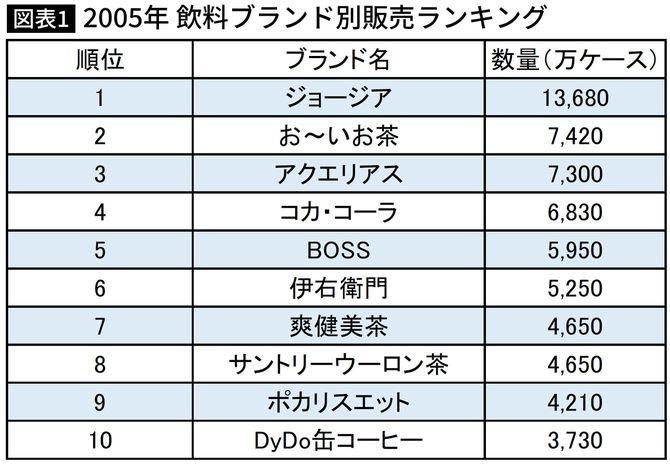 【図表】2005年 飲料ブランド別販売ランキング