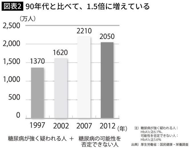 90年代と比べて、1.5倍に増えている