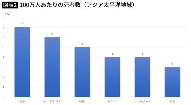 アジア太平洋地域における比較。日本は決して優等生ではないことが分かる。(2020年5月30日 08:20取得)。