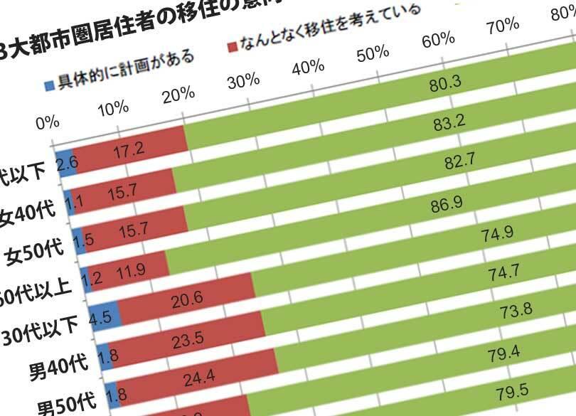 静岡でサーフィン 40歳Uターンの満足度 なぜ地方移住を決断できたのか