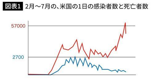 2月から7月の、米国の1日の感染者数(赤)と死亡者数(青)(図版作成=大和田潔)