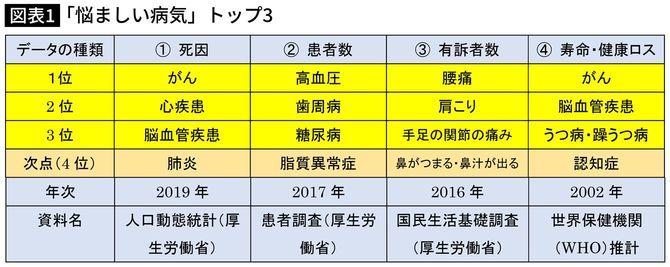 【図表1】「悩ましい病気」トップ3