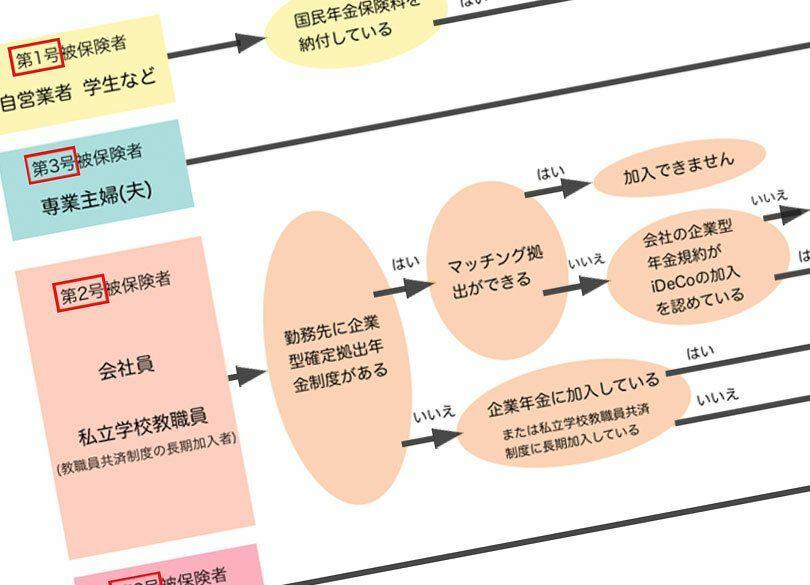 手取り足取り 日本一簡単なiDeCo加入法 4割が書類不備「落とし穴」はココ