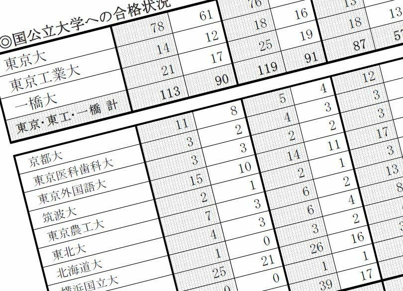 """東大合格者数""""開成越え""""本命がコケた理由 2012年の「特殊要因」とはなにか"""