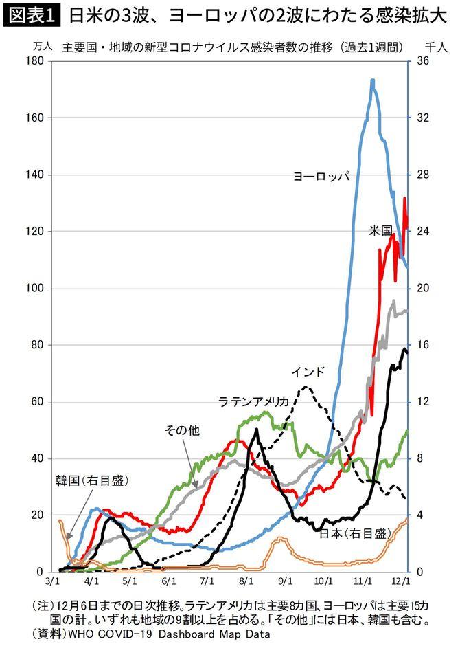 日米の3波、ヨーロッパの2波にわたる感染拡大