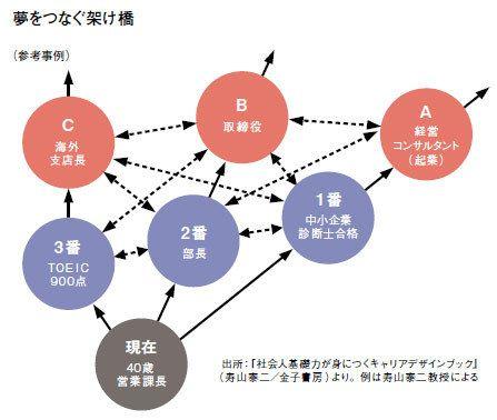 将来の可能性を広げる「目標達成ロードマップ」の描き方 ...
