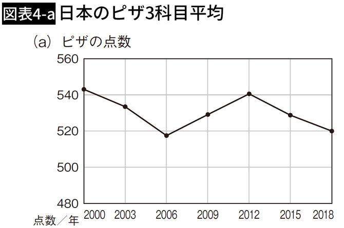 日本のピザ3科目平均