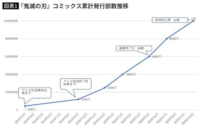 『鬼滅の刃』コミックス累計発行部数推移