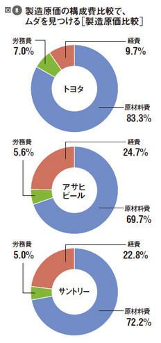図8:製造原価の構成費比較で、ムダを見つける[製造原価比較]