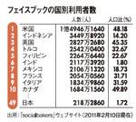 フェイスブックの国別利用者数