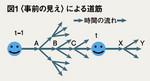 図1:〈事前の見え〉による道筋