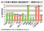 小売業の業態別・商品回転率(一事業所当たり)