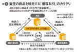 図1:架空の商品を転売する「循環取引」のカラクリ