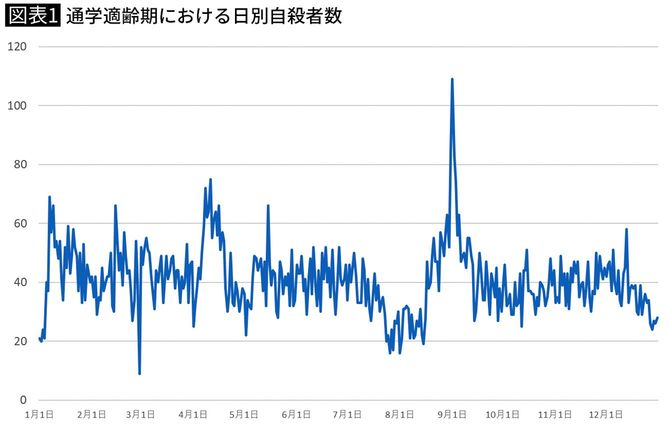 通学適齢期における日別自殺者数