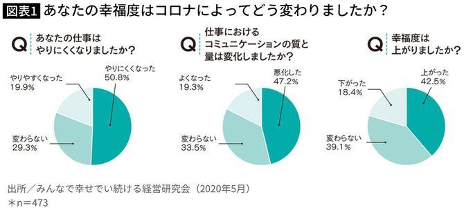 図表1 みんな幸せでい続ける経営研究会調査(2020年5月)より