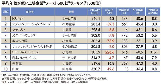 """平均年収が低い""""上場企業ワースト500社""""ランキング"""