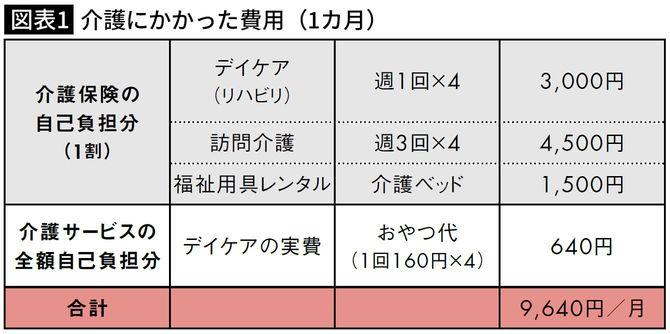 介護にかかった費用(1カ月)・わらびもちさん(58歳)