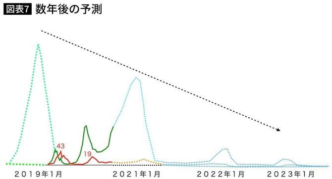 図表7.数年後の予測 Fig. 7 Forecast for the following years