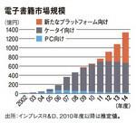 電子書籍市場規模
