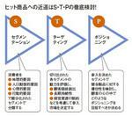 ヒット商品への近道はS・T・Pの徹底検討!