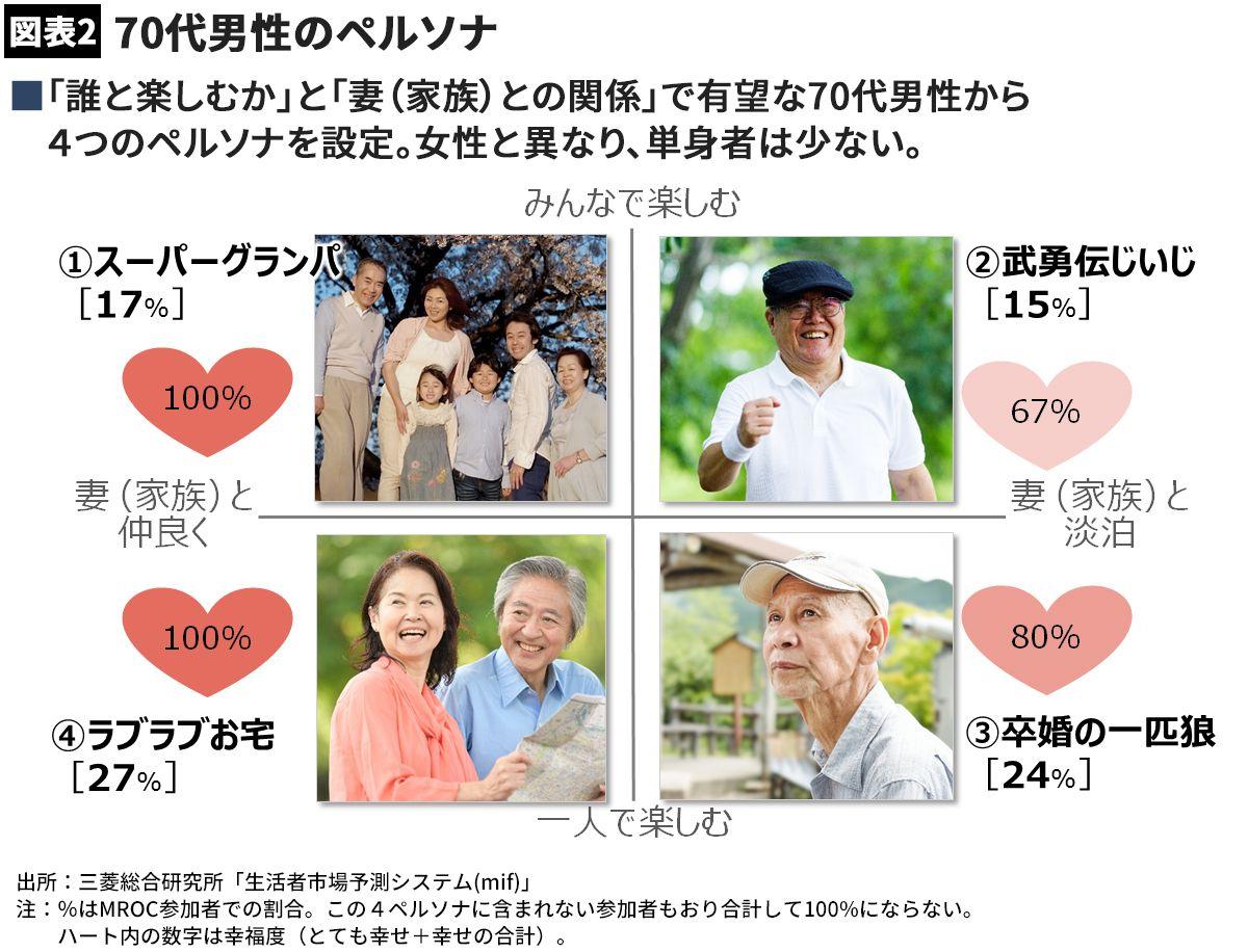 """【経済】70代男性が""""若さ維持""""にカネを使うワケ"""