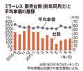 ミラーレス 販売台数(前年同月比)平均単価の推移
