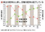 株主分配率は上昇し、労働分配率は低下している