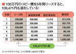 100万円のコピー機を5年間リースすると、109,471円も損をしている!