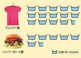 Tシャツとハンバーガー生産に必要な水量
