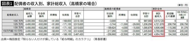 高橋家の場合、妻の年間のパート収入は130万円より125万円に抑えた方が家計の総収入としてはお得になる