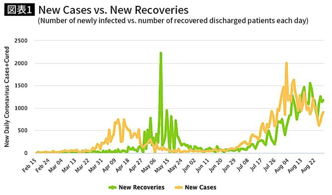 【図表】New Cases vs. New Recoveries