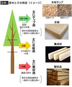 【図表1】原木とその用途(イメージ)