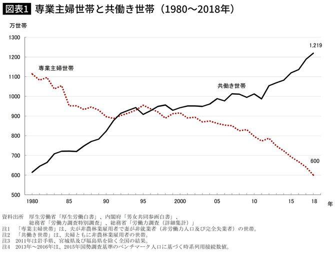 専業主婦世帯と共働き世帯(1980~2018年)