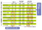 都内主要ホテルの稼働率データ