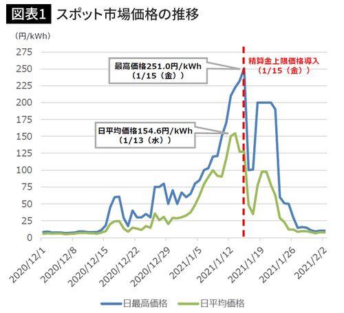 スポット市場価格の推移