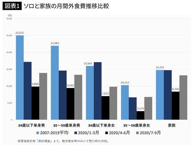 ソロと家族の月間外食費推移比較