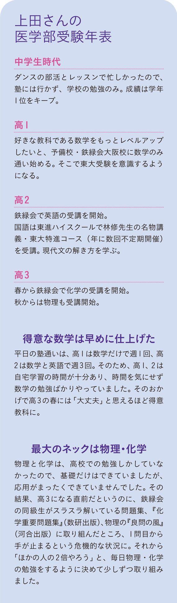 上田さんの医学部受験年表