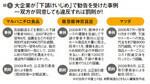 図1:大企業が「下請けいじめ」で勧告を受けた事例