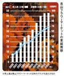 青山フラワーマーケットの業績推移
