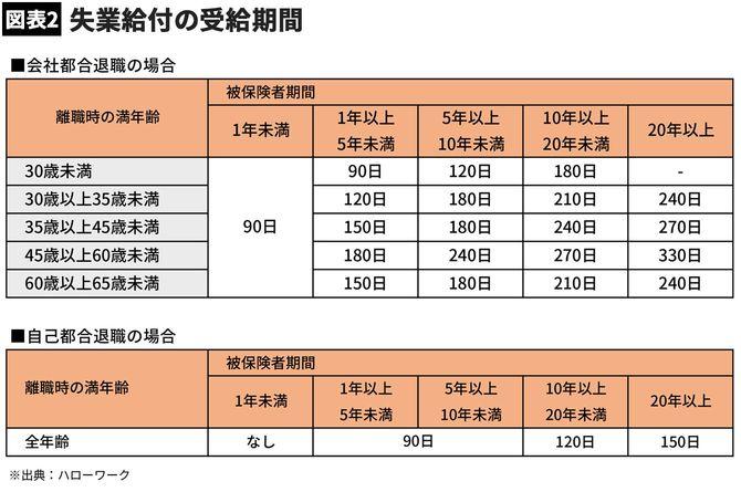 【図表2】失業給付の受給期間