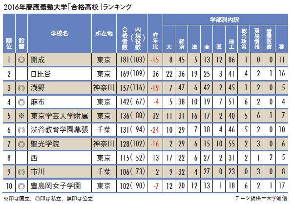 【慶大合格ランキング】3年連続開成トップ!現役合格が少ない ...